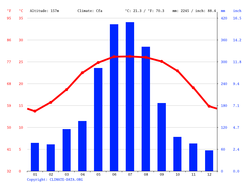 Climate graph // Weather by Month, Bắc Kạn