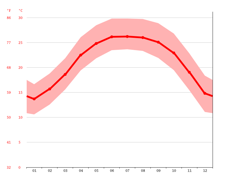 average temperature, Bắc Kạn