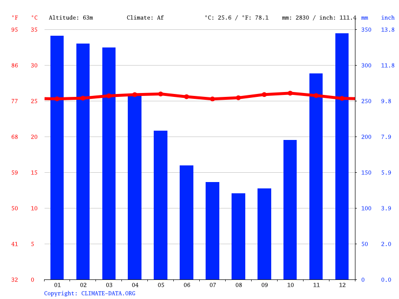 Climate graph // Weather by Month, Kupang Raya