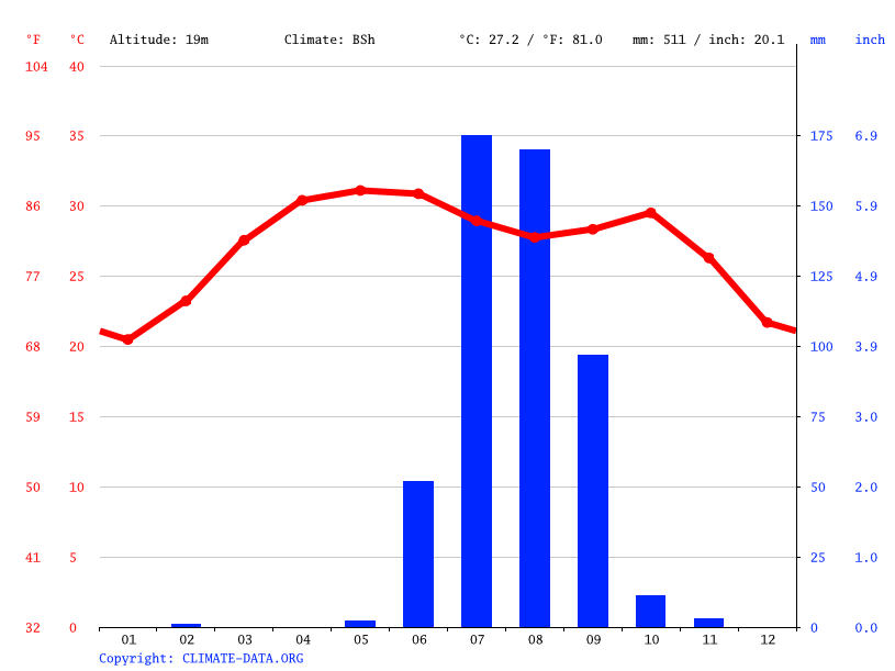 Climate graph // Weather by Month, Gandhidham