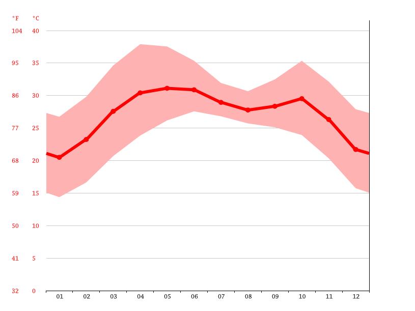 Temperature graph, Gandhidham