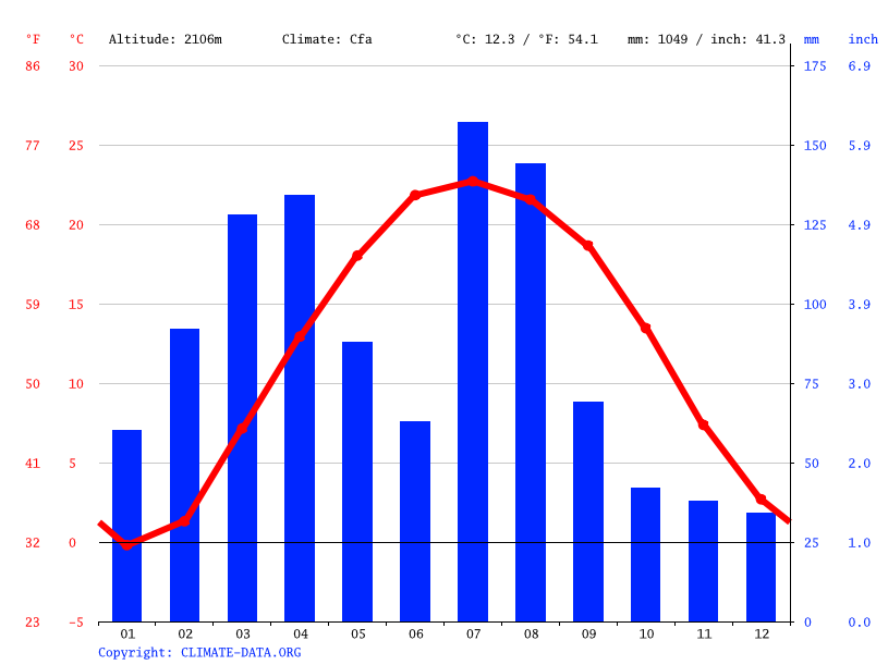 Climate graph // Weather by Month, Dara-e-Nur