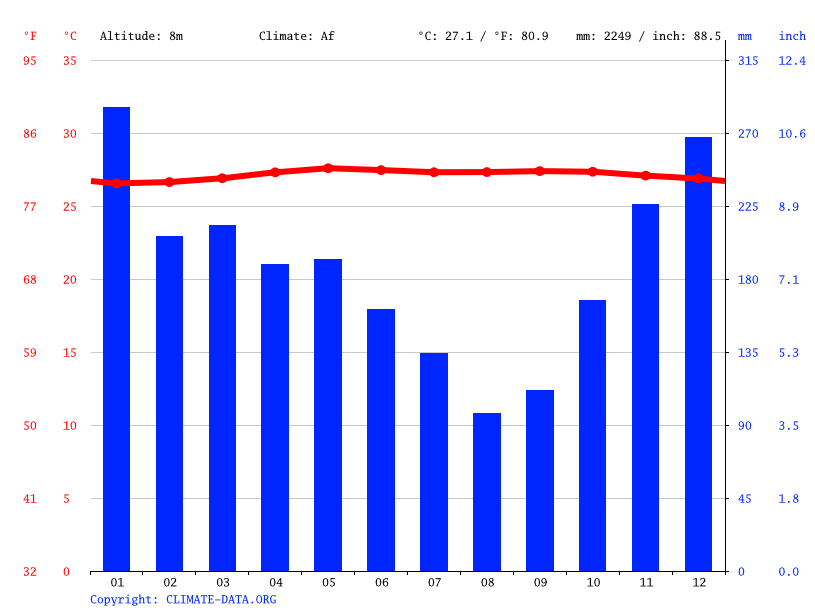 Climate graph // Weather by Month, Maratua Bohesilian
