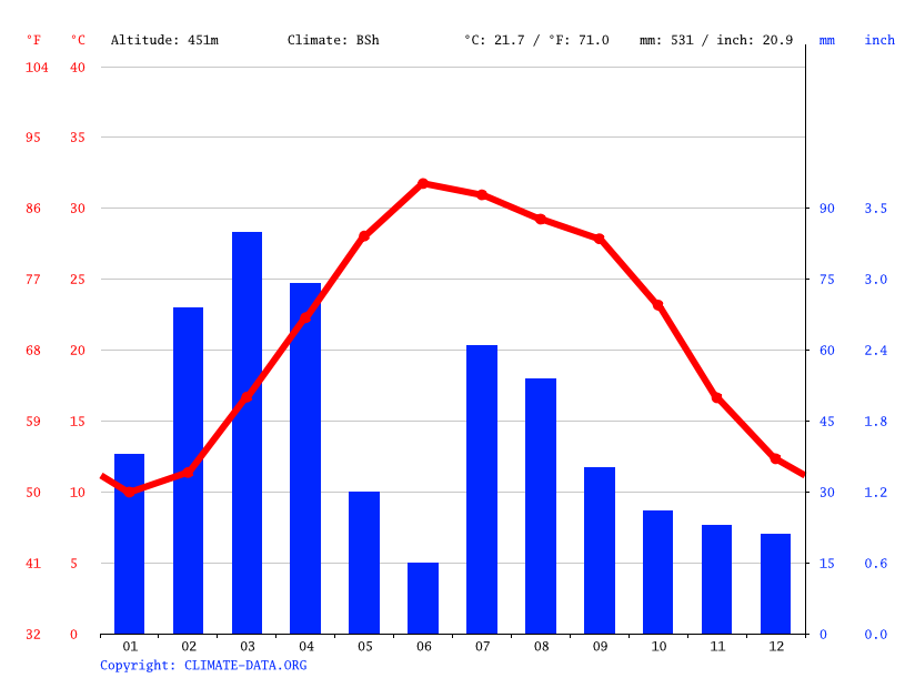 Climate graph // Weather by Month, Mumand Dara