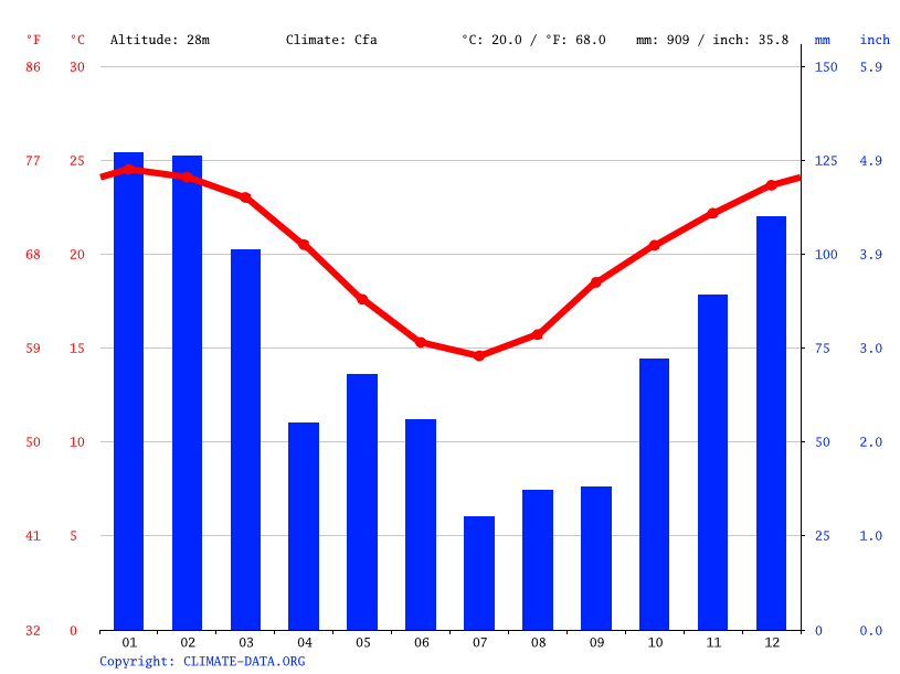 Climate graph // Weather by Month, Brisbane