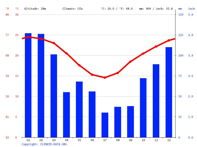Climate graph, Brisbane