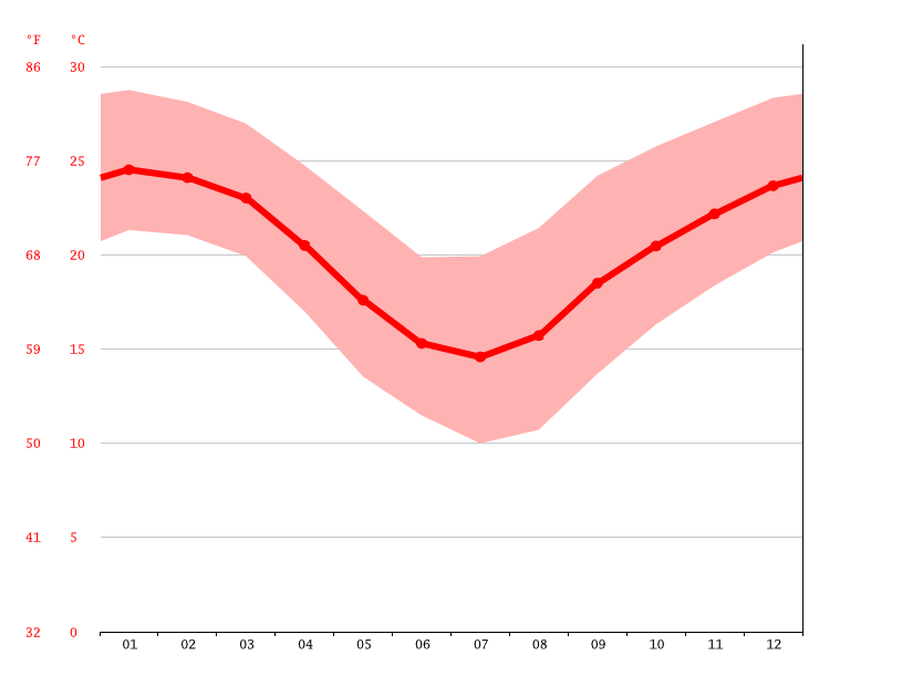 Temperature graph, Brisbane
