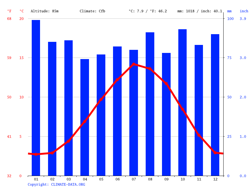 Climate graph // Weather by Month, Tore