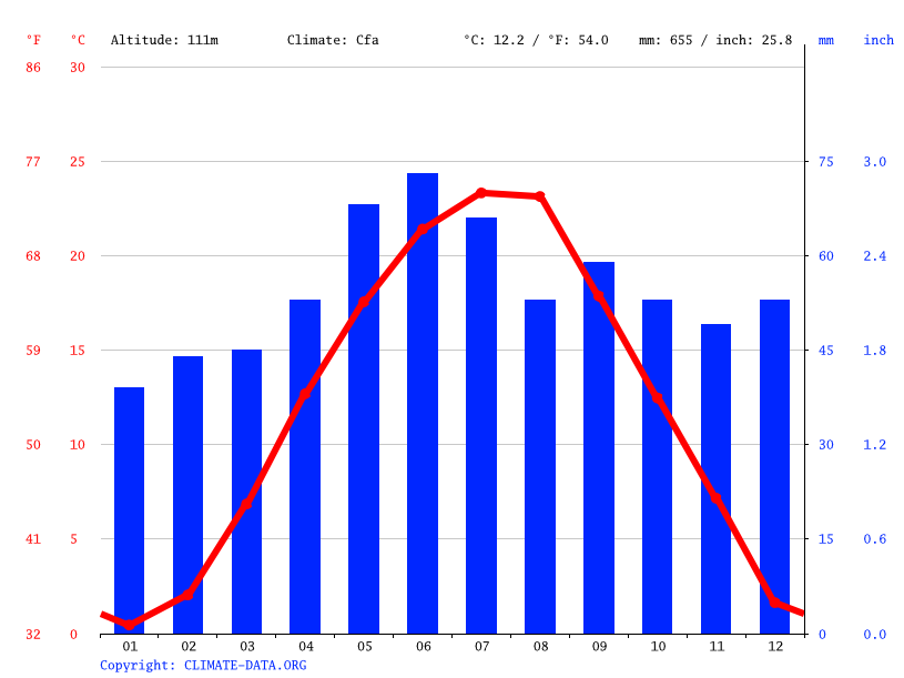 Climate graph // Weather by Month, Subotica