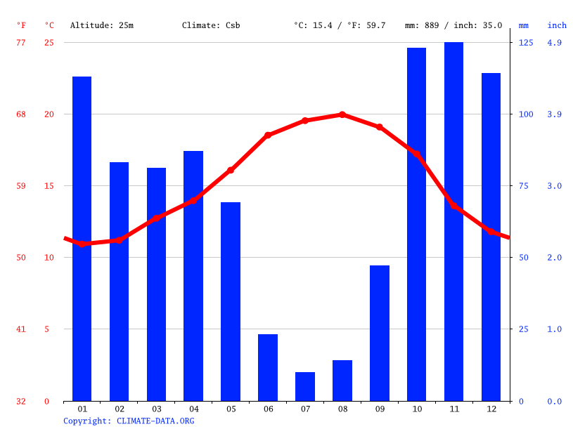 Climate graph // Weather by Month, Figueira da Foz