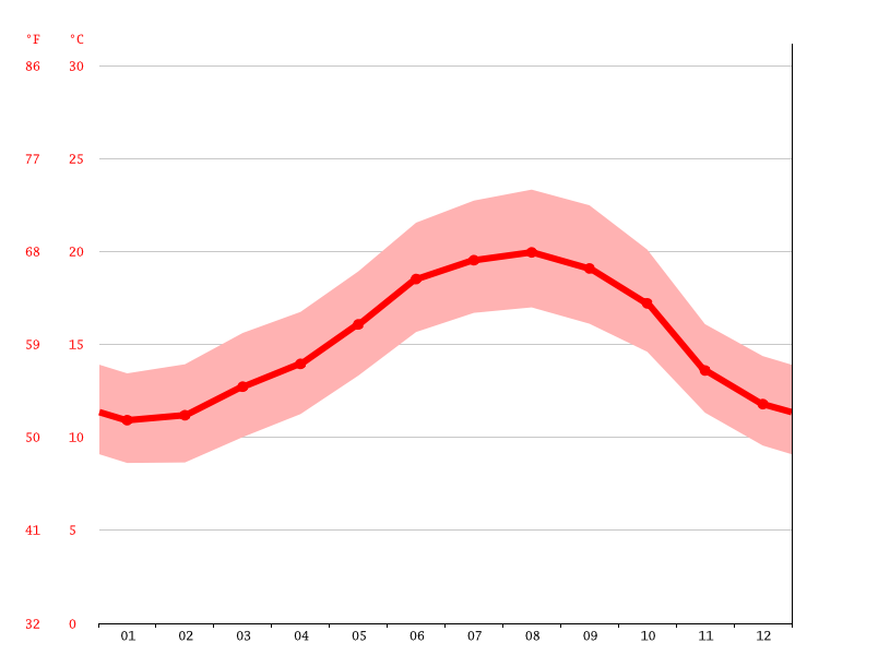 average temperature, Figueira da Foz