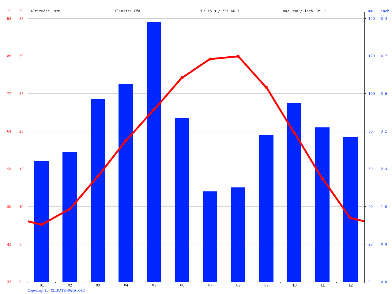 Denton climate: Average Temperature, weather by month