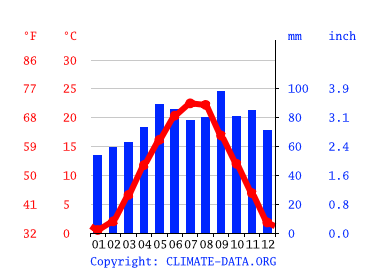 Zagreb Climate Average Temperature Weather By Month Zagreb Weather Averages Climate Data Org