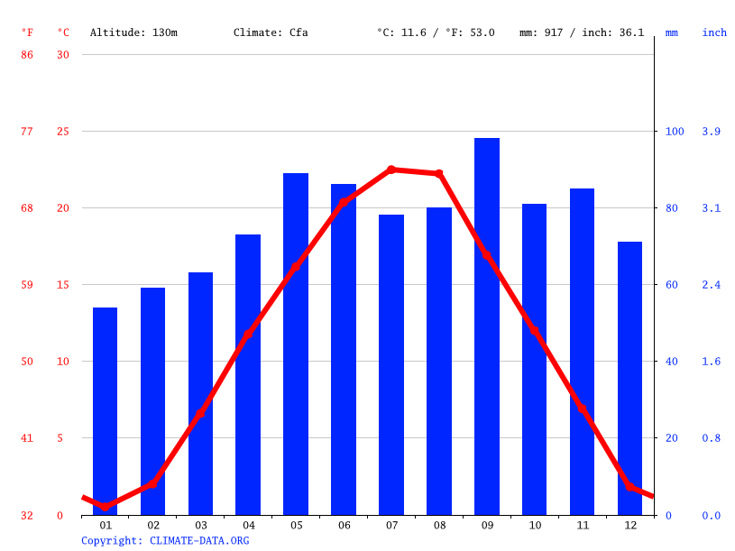 Climate graph // Weather by Month, Zagreb
