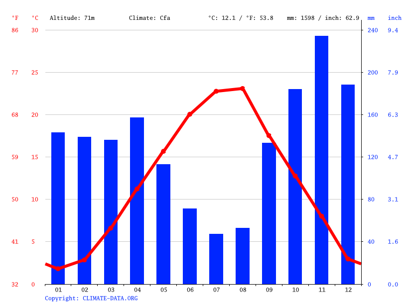 Climate graph // Weather by Month, Mostar