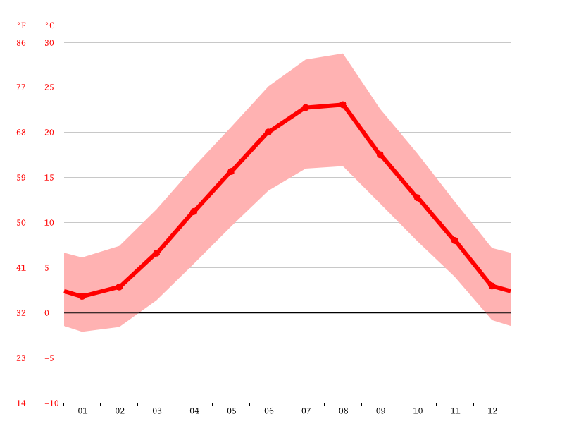Temperature graph, Mostar
