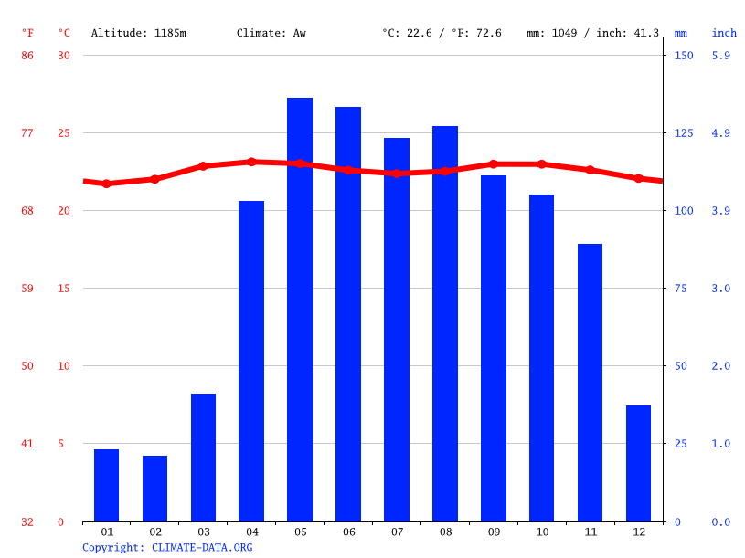 Climate graph // Weather by Month, Los Teques