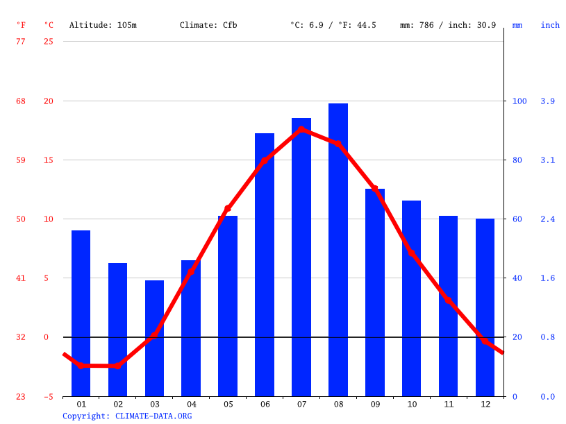 Climate graph // Weather by Month, Degerfors