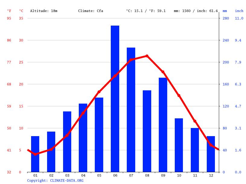 気候:飯塚市-気候グラフ、気温グラフ、雨温図 - Climate-Data.org