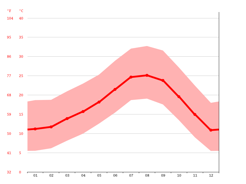 Grafico temperatura, Eastvale