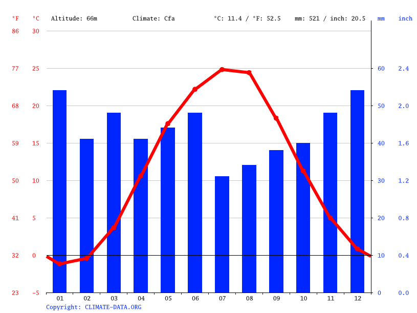 Climate graph // Weather by Month, Mariupol