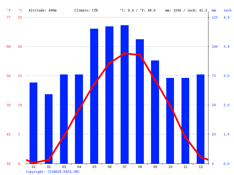 Climate graph // Weather by Month, Augsburg