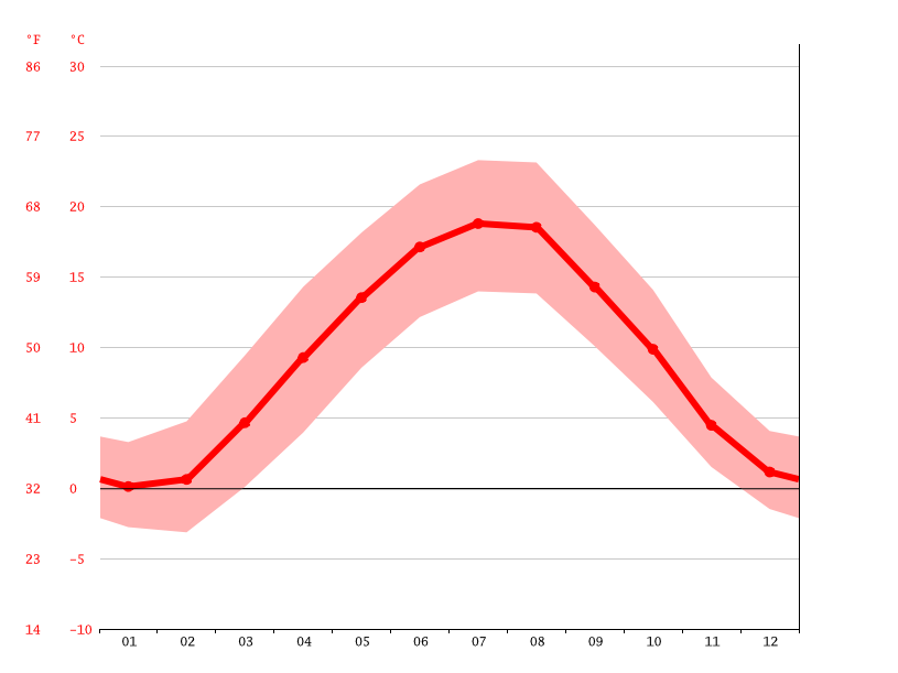 average temperature, Augsburg