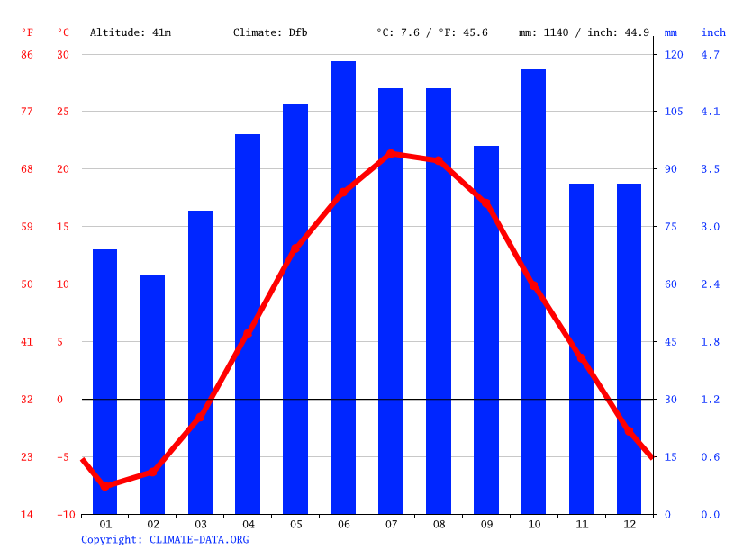 Climate graph // Weather by Month, Plattsburgh