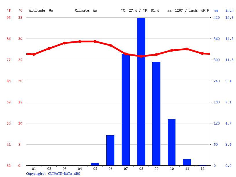 Climate graph // Weather by Month, Mansôa