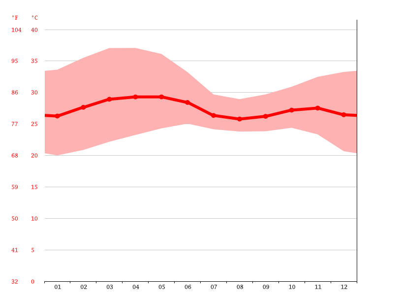 average temperature, Mansôa