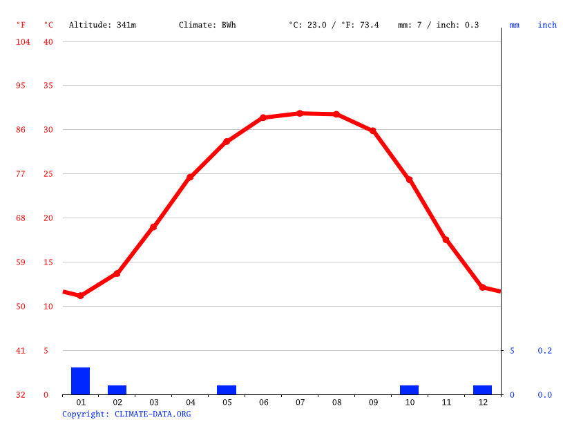 Climate graph // Weather by Month, Al Mahruqah المحروقه
