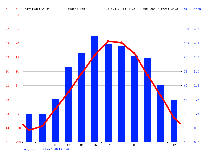 Climate graph // Weather by Month, Duluth