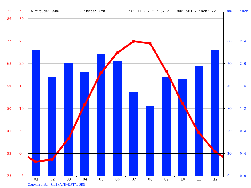 Climate graph // Weather by Month, Taganrog