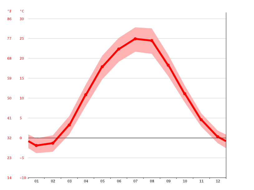 Temperature graph, Taganrog