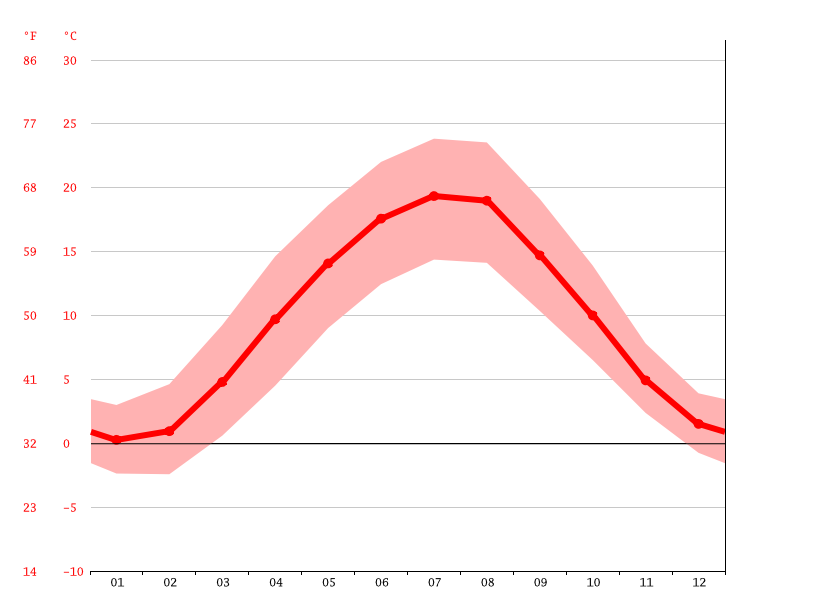 average temperature, Nuremberg