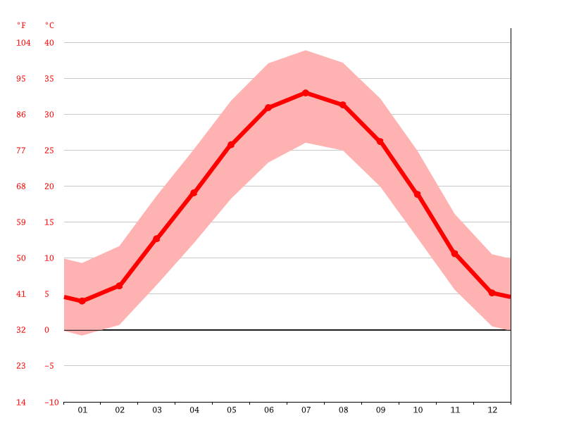 Temperature graph, Shahrtuz