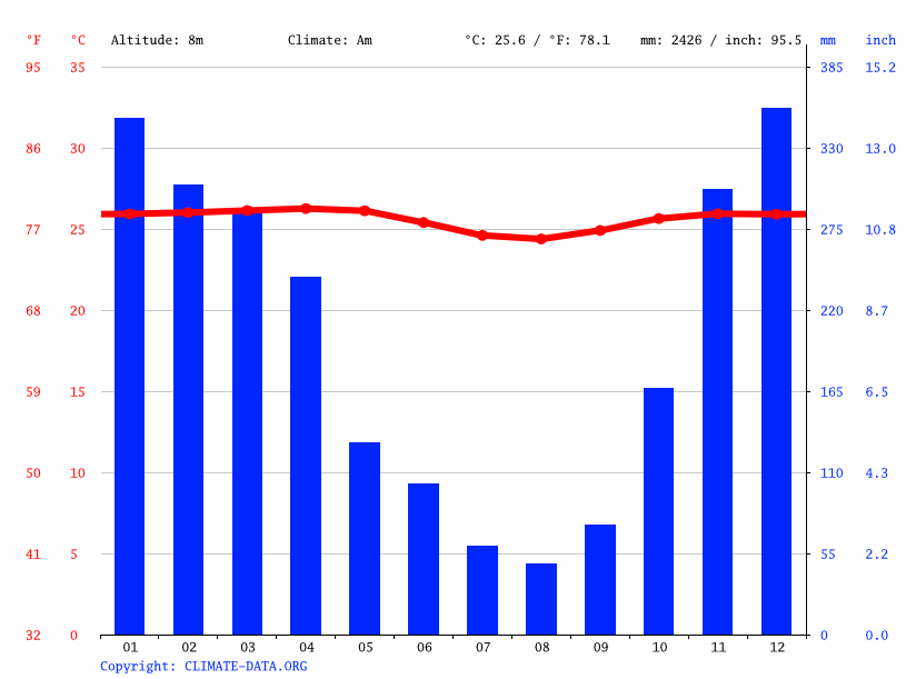 Climate graph // Weather by Month, Aglik