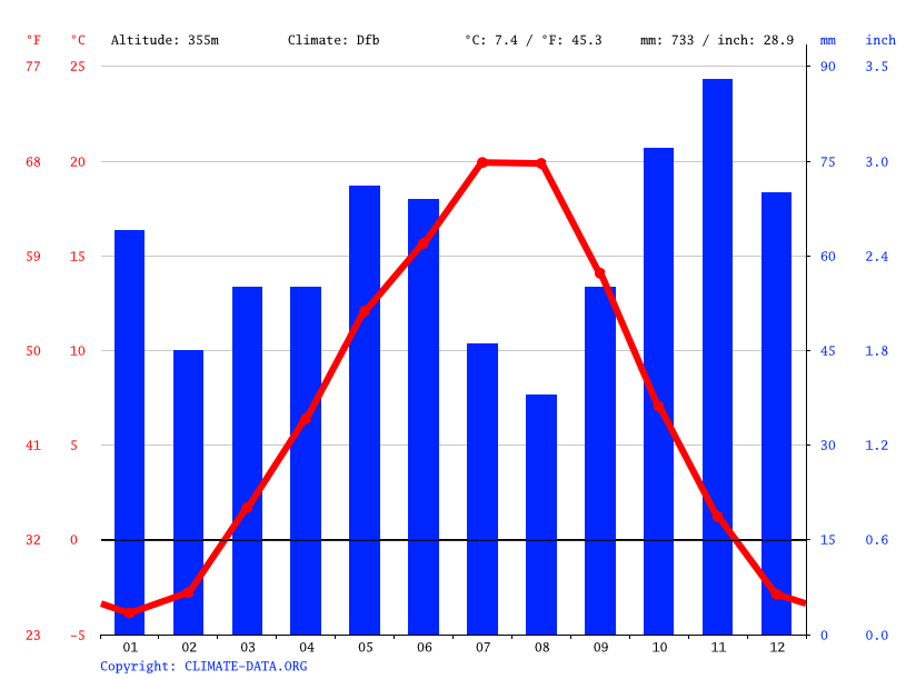Climate graph // Weather by Month, Enderby