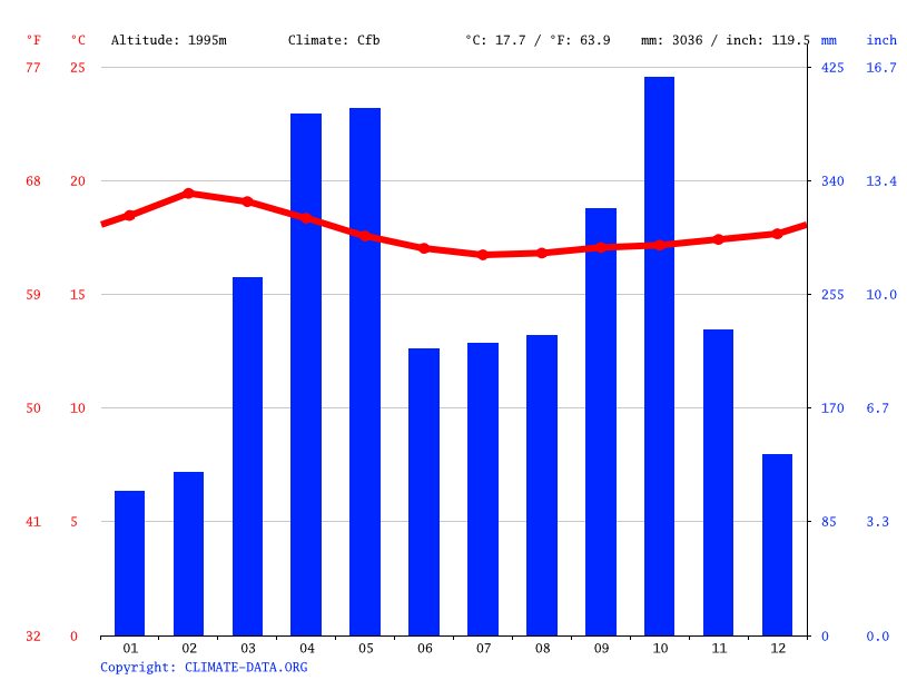 Climate graph // Weather by Month, Awurada