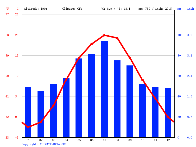 Climate graph // Weather by Month, Lublin