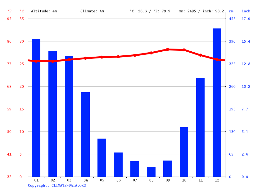 Climate graph // Weather by Month, Kalikondang