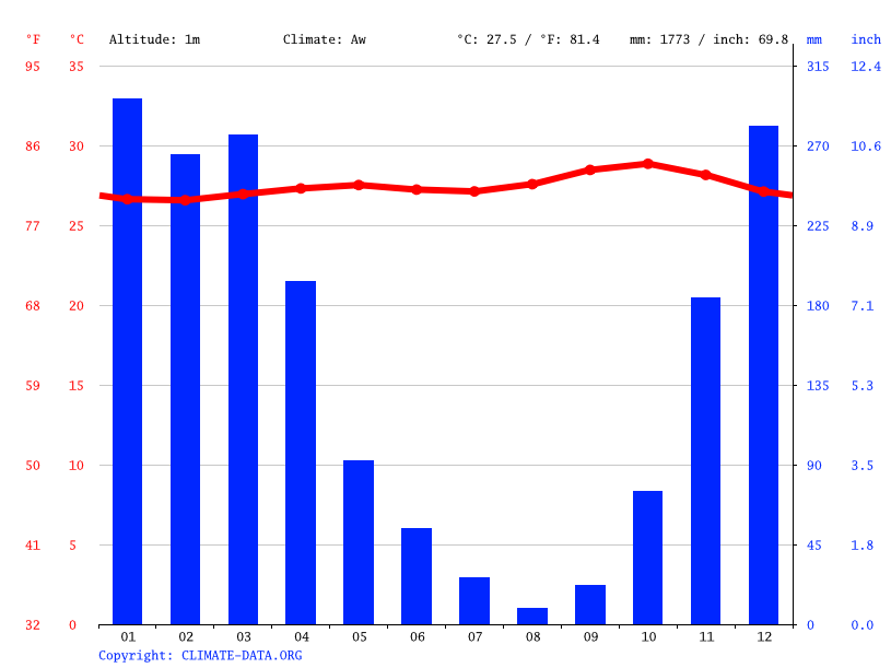Climate graph // Weather by Month, Kenjeran