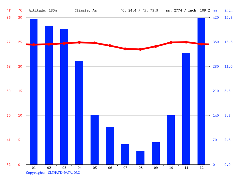 Climate graph // Weather by Month, Sejati