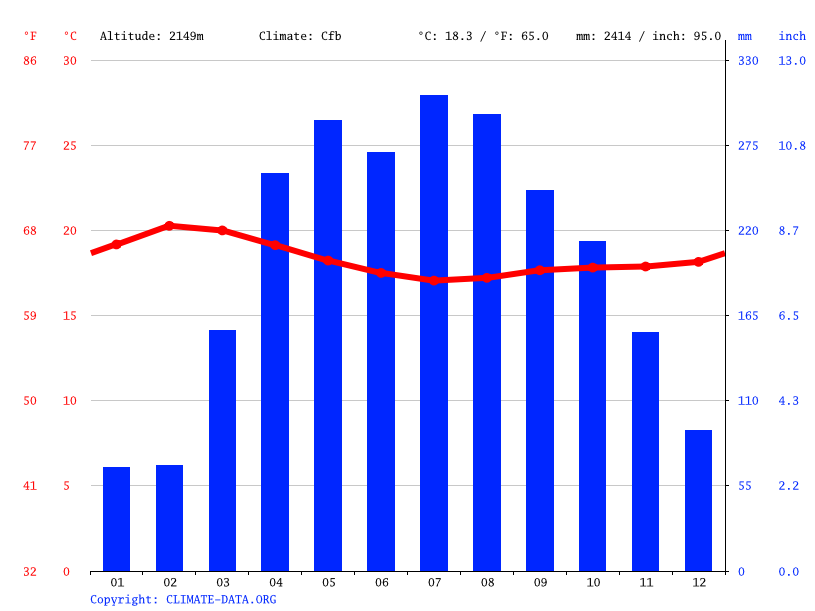 Climate graph // Weather by Month, Wacha