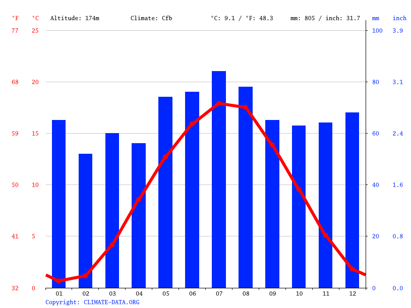 Climate graph // Weather by Month, Kassel