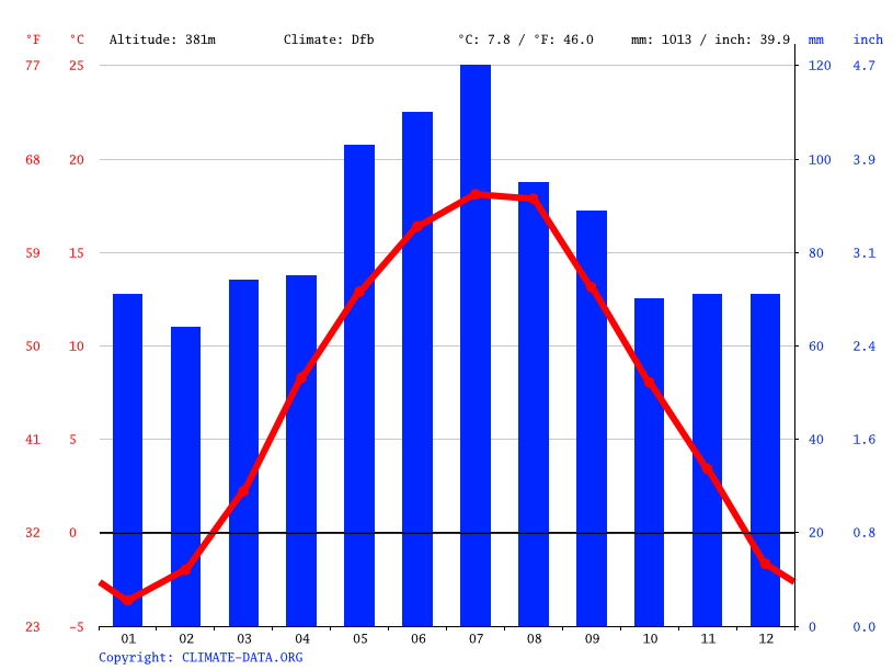 Climate graph // Weather by Month, Bitarová