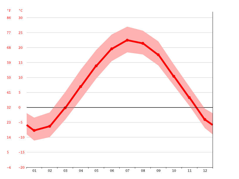 Temperature graph, Fond du Lac