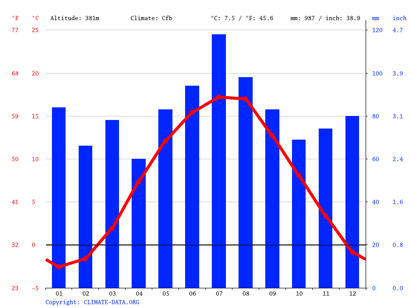 Climate graph // Weather by Month, Liberec
