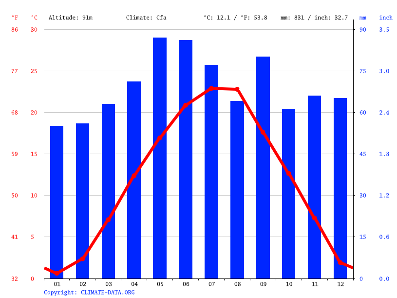Climate graph // Weather by Month, Slavonski Brod