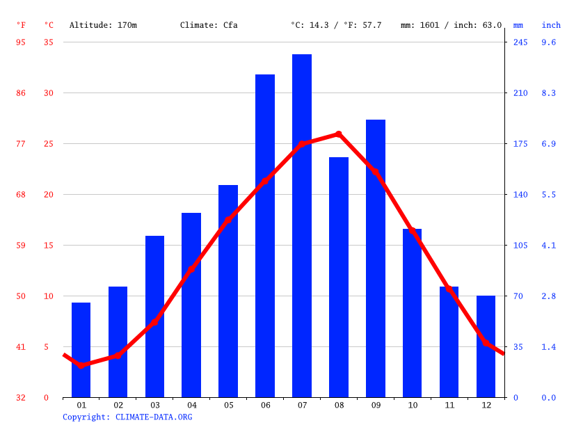 Climate graph // Weather by Month, Hiroshima